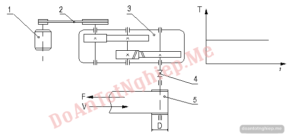 Thiết kế hệ dẫn động băng tải đề số 03