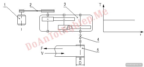 Thiết kế hệ dẫn động băng tải đề số 12