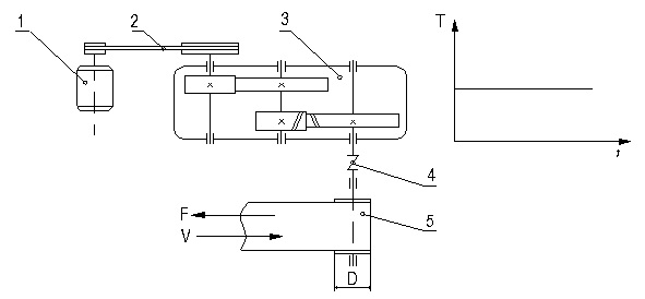Thiết kế dẫn động băng tải đề số 34